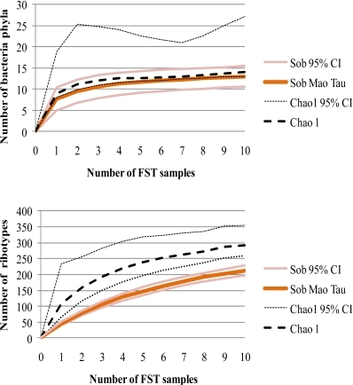 Rarefaction curves of bacterial phyla and ribotypes depending upon the number of FST samples. Observed richness of phyla and ribotypes (Sob) was measured based on the Mao Tau index. Total richness was estimated using Chao 1. Upper and lower 95% confidence intervals are given.