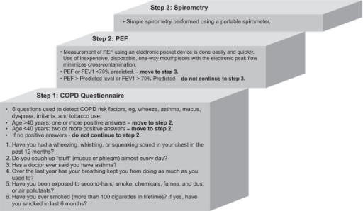 Three-step method to identify people with a high pre-test probability for moderate to severe COPD.29Abbreviations: COPD, chronic obstructive pulmonary disease; FEV1, forced expiratory volume in the first second; PEF, peak expiratory flow measurement.