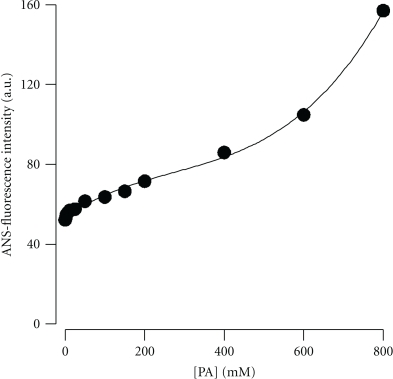 Changes in ANS-binding fluorescence of tyrosinase at different PA concentrations. ANS (40 μM) was incubated with tyrosinase for 30 min to label the hydrophobic enzyme surfaces prior to fluorescence measurements. Data are presented as the means (n = 2).