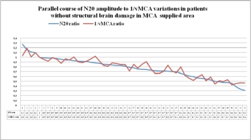 Couples of N20 and 1/vMCA ratio values detected in patients of group 1 and group 2, who had no CT/MRI image of structural ischemic or haemorrhagic injury in MCA supplied area, displayed in descending order. Modifications of interhemispheric ratio of 1/vMCA correspond with analogue variations in interhemispheric ratio of N20 amplitude in a wide range of values, from 0.9 to 0.4-0.3, (p<0.01, r = 0.93, Cl for r = 0.89 to 0.96 unless structural ischemic or haemorrhagic damage develops.