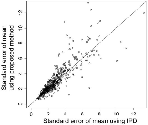 Estimated uncertainty in mean time for proposed method vs. use of actual IPD. 1,000 simulations were performed with the underlying distribution exponential and with no additional censoring.