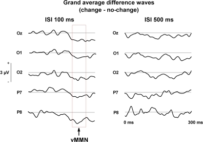 Grand averaged difference waves (change—no change) during change blindness running from stimulus onset (0 ms) to 300 ms post-stimulus.
