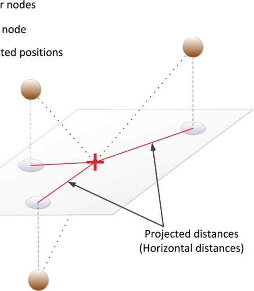 Projection of pair-wise distances on the horizontal plane crossing the target.