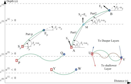 Samples of ray trajectories as they travel through different layers.