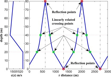 Linear dependency of the reflection and crossing points under the assumption of a perfect reflection.