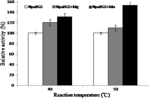 The effects of Mg2+and Mn2+cations, to a final concentration of 1 and 10 mM, on the activity of purified NpaBGS at pH 6.0. The activity of NpaBGS (open square), NpaBGS with Mg2+ (gray square) and NpaBGS with Mn2+ (black square) were compared.
