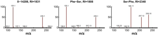 Experimental confirmation of X-14208 as phenylalanylserine.Two possible dipeptide variants were predicted and consequently tested. The fragmentation spectrum of the 253.1 m/z ion (positive mode) of the pure Phe-Ser matches that of the unknown compound, whereas the spectrum for pure Ser-Phe differs visibly. Moreover, the retention index (RI) of Phe-Ser is similar to the RI of X-14208, whereas that of Ser-Phe is significantly different.