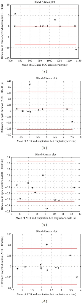 Bland-Altman plots of accelerometer-based measurements. (a) High agreement between SCG and ECG cardiac cycle duration. ((b), (c), and (d)) Good agreement of the respiratory cycle duration across normal, slow-paced, and fast-paced breathing, respectively.