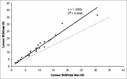 Correlation between tumour max SUV with HD and non-HD reconstruction