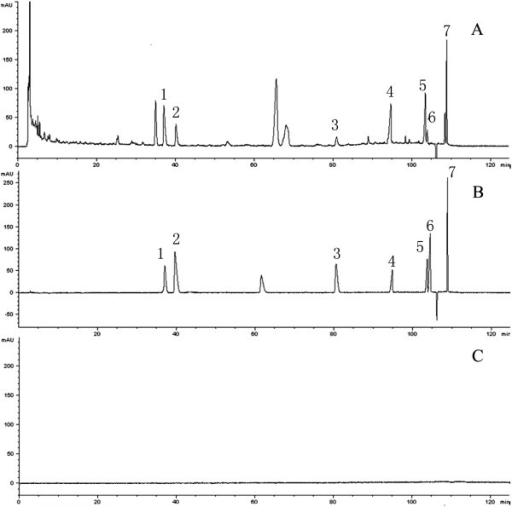 HPLC-fingerprint chromatograms of total alkaloids of YHS. (A) Chromatogram of the total alkaloid extract (TAE); (B) chromatogram of reference standards; and (C) chromatogram of the blank solvent; 1, protopine; 2, allocryptopin; 3, dehydrocorydaline; 4, tetrahydropalmatine; 5, corydaline; 6, tetrahydroberberine;7, glaucine.