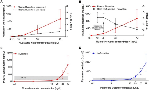 Fluoxetine uptake and metabolism in fathead minnow following a 28-d study.A) Relationship between measured (red line; mean ± SD; n = 20) and predicted (dashed line) plasma concentrations of fluoxetine, based on concentrations quantified in the water. The predicted plasma concentrations were generated by using the Fish Plasma Model [18]. B) Relationship between measured plasma concentrations of fluoxetine (red line; mean ± SD; n = 20) and norfluoxetine:fluoxetine ratio (grey line, mean ± SD; n = 20). The change in the slope of the plasma concentration curve corresponds to the decrease of the norfluoxetine:fluoxetine ratio, indicating inhibitory and/or saturation effects on the metabolic enzymes that convert fluoxetine into norfluoxetine. C) Relationship between measured plasma concentrations of fluoxetine in fish plasma (mean ± SD; n = 20) and Human Therapeutic Plasma Concentration range (grey area, 91–302 ng/mL). D) Relationship between measured plasma concentrations of norfluoxetine in fish plasma (mean ± SD; n = 20) and Human Therapeutic Plasma Concentration range (grey area, 72–258 ng/mL).