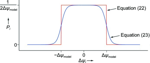 Probability of the observation Δψi given the model Δψmodel.