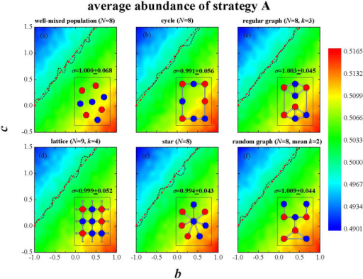 Simulations for aspiration dynamics confirm the criterion a + b > c+d.We study a payoff matrix of a = 1, −1 ≤ b ≤ 1, −0.5 ≤ c ≤ 1.5, and d = 0. The change trends of the abundance of strategy A for different structures are shown. According to the linear inequality σ a + b > c + σ d in [43], the equilibrium condition is σ = c − b, which is shown as the fitting (red dash dot) line in each panel. Below the line strategy A is favored. For the structures considered, the simulation results fit for the theoretical prediction σ = 1. (a) A well-mixed population with N = 8. (b) A cycle with N = 8. (c) A regular graph with k = 3 and N = 8. (d) A lattice with k = 4 and N = 9. (e) A star with N = 8. (f) A random graph with N = 8 and average degree . For all the simulations, we use selection intensity ω = 0.01. Each point is an average over 2 × 108 runs.