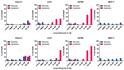 Evaluation assays of apoptosis/necrosis by the Annexin-V FITC/PI in four cancer cell lines after 48 h of treatment with smenothiazole A (3) and smenothiazole B (4).
