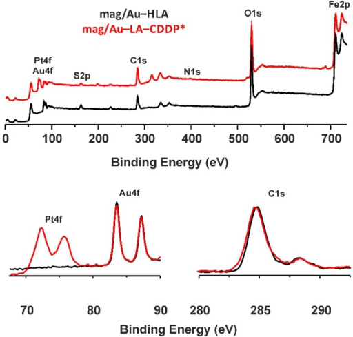 The results of the XPS spectroscopy of the mag/Au–LA–CDDP* nanosystems (red lines) and their comparison with mag/Au–HLA (black lines), given for the 0–750 eV region (top) with the details of the Pt4f/Au4f region at 67.5–90 eV (bottom left) and C1s region in the 280–295 eV range (bottom right).