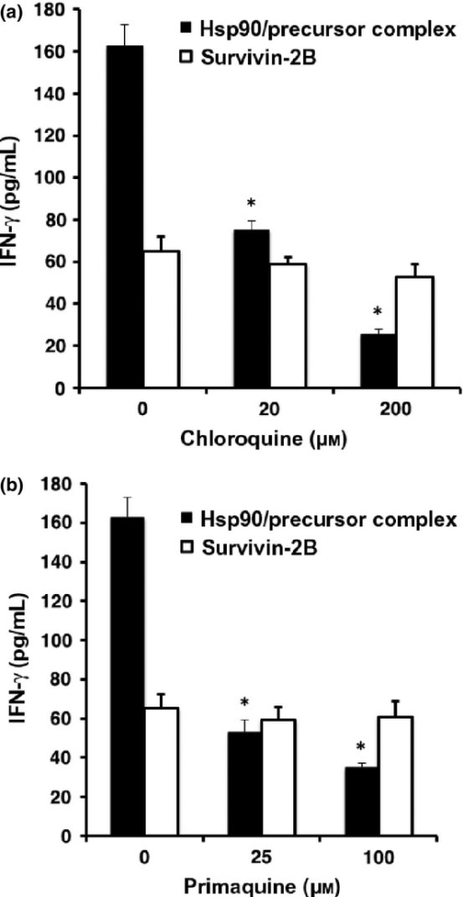 Heat shock protein 90 (Hsp90)–peptide complex is cross-presented through an endosome-recycling pathway. Human monocyte-derived dendritic cells (Mo-DCs) were pre-incubated with chloroquine (a) or primaquine (b) at 37°C for 2 h and then loaded with survivin-2B80-88 peptide alone or Hsp90–survivin-2B75-93 precursor peptide complex for 2 h. The Mo-DCs were then fixed, washed, and cultured overnight with survivin-2B80-88-specific CTL clone. Activation of CTL was measured as γ-interferon (IFN-γ) production using ELISA.
