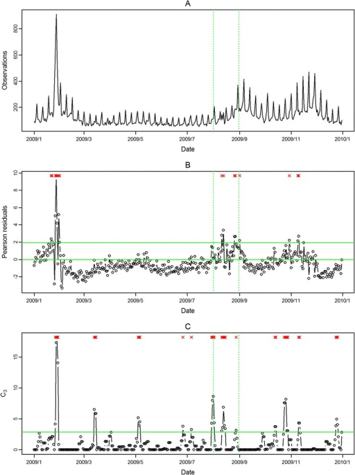 Daily observed influenza-like illness emergency department visits in central Taiwan in 2009 (A), and results of aberration detection by proposed method (B), by modified CUSUM applied to the Pearson residuals (C). *Note: Detected aberration signals are marked with a red x at the top. The time period between the two dashed lines was August 2009.