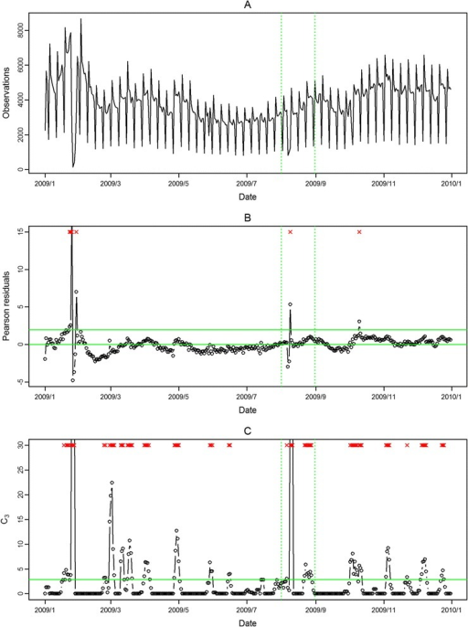 Daily observed influenza-like illness outpatient visits in southern Taiwan in 2009 (A), and results of aberration detection by proposed method (B), by modified CUSUM applied to the Pearson residuals (C). *Note: Detected aberration signals are marked with a red x at the top. The time period between the two dashed lines was August 2009.