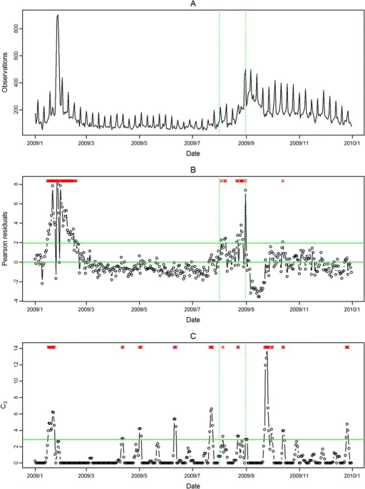 Daily observed influenza-like illness emergency department visits in southern Taiwan in 2009 (A), and results of aberration detection by proposed method (B), by modified CUSUM applied to the Pearson residuals (C). *Note: Detected aberration signals are marked with a red x at the top. The time period between the two dashed lines was August 2009.