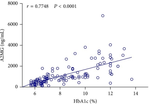 Scatter diagram showing the association between HbA1 percentage and saliva levels of A2MG based on Pearson's correlation analysis.