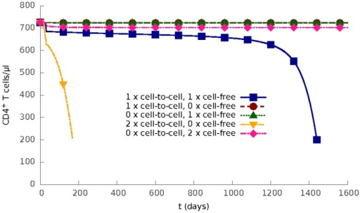 Two modes of HIV-1 infection.The density of CD4+ T cells as a function of time for different values of cell-to-cell infection rate β1 and cell-free infection rate β2: (1) both use their default value, (2) β1 uses its default value and β2 = 0, (3) β1 = 0 and β2 uses its default value, (4) β1 is twice its default value and β2 = 0, (5) β1 = 0 and β2 is twice its default value.