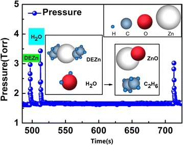 Precursor pulse of Zn(C2H5)2and H2O during ZnO film deposition in ALD process.