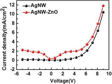 Current-density curves of hole-only devices with AgNW and ZnO-AgNW anode on photopolymer substrate.