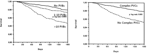 6-month survival of patients by premature ventricular contractions (PVCs) per hour. Adapted from Maggioni et al [9].