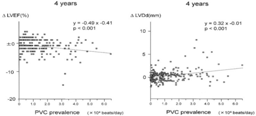 Relationship between the premature ventricular contraction prevalence and change in left ventricular ejection fraction (ΔLVEF) and left ventricular diastolic dimension (ΔLVEDd). Adapted from Niwano et al [29].