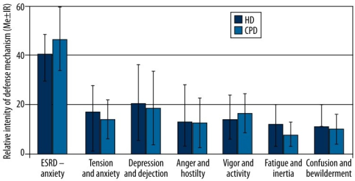Different emotional profiles in CAPD vs. HD patients.