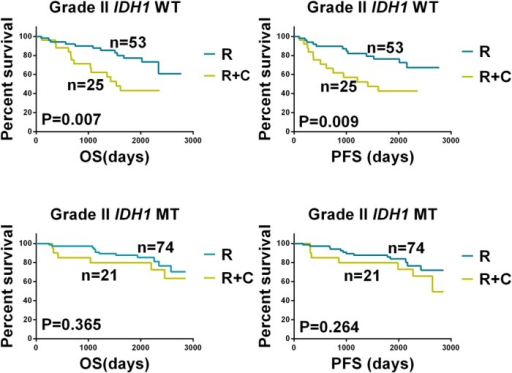 Kaplan-Meier Analysis of Overall Survival and Progression-free Survival According to IDH1 Status and Adjuvant Treatment.A comparison of (A) overall survival (OS) and (B) progression-free survival (PFS) between patients with IDH1 wild-type (IDH1 WT) grade II gliomas who received radiotherapy (RT) or radiotherapy plus chemotherapy (RT+CT). A comparison of (C) OS and (D) PFS between patients with IDH1-mutated (IDH1 MT) grade II gliomas who received RT or RT+CT. For the IDH1 WT group, PFS and OS were longer in patients who underwent RT compared with those who underwent RT+CT (p = 0.002). For the IDH1 MT group, PFS and OS were not significantly different between patients who underwent RT or RT+CT (p = 0.194).