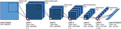 Architecture of the MSTNN.The architecture consists of one input layer, three convolutional layers, two max-pooling layers, and one fully-connected output layer. Convolutional layers apply convolution operations with kernels to previous layers (black solid lines). Max-pooling layers select maximum values within local windows from previous convolutional layers (black dotted lines). Each layer has a set of parameters: dimensions of layer (feature map column size×feature map row size×number of feature maps), kernel size, and max-pooling size. Only the convolutional layers have an additional time constant parameter τ (red solid arrow), which plays a key role in this model. The higher convolutional layer has a larger time constant than the lower convolutional layer. Layer 6 is the softmax activation function used for classification (N is the number of classes).