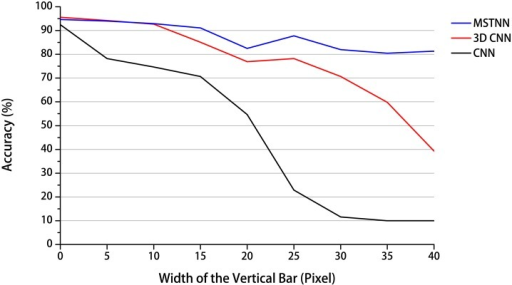 Recognition accuracy with respect to different degrees of occlusion.The vertical axis represents the recognition accuracy obtained as described in the text and the horizontal axis represents the width of the vertical bar, which corresponds to the degree of occlusion. Originally, the recognition accuracies of the MSTNN and two baseline models were similar (width of the vertical bar = 0). However, the recognition accuracy of the MSTNN was vastly superior to those of the two baseline models when the width of the vertical bar increased from 5 to 40 pixels stepping by 5 pixels.