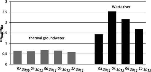 228Ra/226Ra activity ratio in water samples from Uniejow