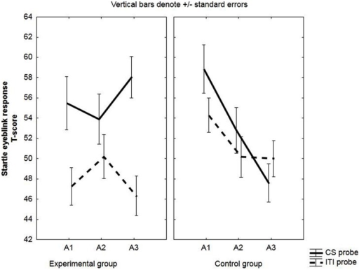 Startle eyeblink responses in unaware participants (EMG). Mean EMG-responses (T-scores) during the CS and during ITI for the experimental and the control group. Startle eyeblink responses were averaged across two acquisition trials (A1, A2, A3).