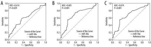 ROC curve of miR-30a expression of clinicopathological features. (A). ROC curve of tumor size. The area under curve (AUC) was 0.614 (95% CI: 0.514–0.713, P=0.029). (B). ROC curve of lymph node metastasis. The AUC was 0.681 (95% CI: 0.584–0.778, P=0.001). (C). ROC curve of TNM. The AUC was 0.674 (95% CI: 0.578–0.771, P=0.001).