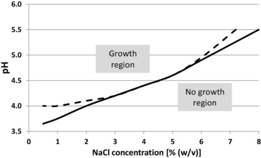 Growth/no growth regions of Salmonella Typhimurium in TSB (tryptic soy broth) at 20°C as a function of pH and NaCl concentrations, with gelatine concentrations of 0 and 50 g/l. Adapted from Theys et al. (2010).