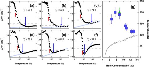 Doping dependence of onset temperature.(a–f) The temperature dependence of ΔR(t = 1 ps)/R is plotted for a series of doping levels. Values of Tonset as determined from the inflection points of the curves are indicated by the vertical blue arrows, and Tc is indicated by red arrows. (g) Tonset as function of hole concentration, p, as obtained from the inflection points in (a–f) are plotted as blue squares in a T − p phase diagram for the Hg-1201 system. Also shown is the onset temperature of charge order observed by X-ray scattering12 (green circle) and the critical temperatures for superconductivity (open circles).