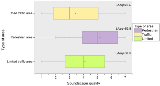 Boxplot of the appraisals of the soundscape quality, (rated in a 7 points Likert scale from 1 (very low) till 7 (excellent)), in the three types of areas a priori classified as pedestrian areas, open to road traffic areas and limited traffic areas (bottom horizontal axis).