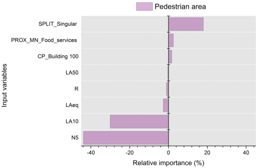 "Percentage of relative importance of the predictors on the results calculated with the Olden et al. method for the pedestrian areas. Values higher than zero mean a positive relative effect, and lower than zero, a negative relative effect. The variables selected were spatial metric ""split"" calculated for the land use ""singular buildings"" (SPLIT_Singular), spatial metric ""proximity"" calculated for the land use ""food services"" (PROX_MN_Food), ""percentage of generic buildings in the aerial photograph within a distance of 100 m"" (CP_Building_100), sound pressure level exceeded 50% of time (LA50), roughness (R), and A-weighted equivalent sound pressure level (LAeq), sound pressure level exceeded 10% of time and loudness (N5)."