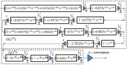 The optimally factored-cascade IFIR implementation of sub-filter U1(z) = βG(z20) I2(z4).