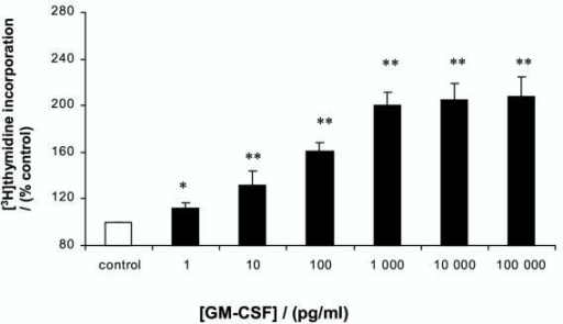 Effect of GM-CSF on proliferation of gastric epithelial cells. AGS cells were treated with increasing concentrations of GM-CSF for 24 hours. Cell proliferation was assessed by [3H]thymidine incorporation. Results expressed as means ± standard deviation. *P < 0.05, **P < 0.01 vs control