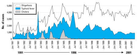 The monthly number of shigellosis/dysentery, typhoid fever, and cholera cases reported in Vietnam during 1991–2001.