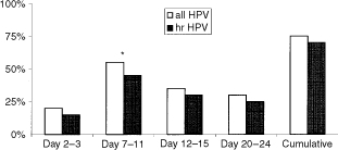 Point-prevalences and cumulative prevalence of HPV during one menstrual cycle in infertile women. *P<0.05 hr=high risk.