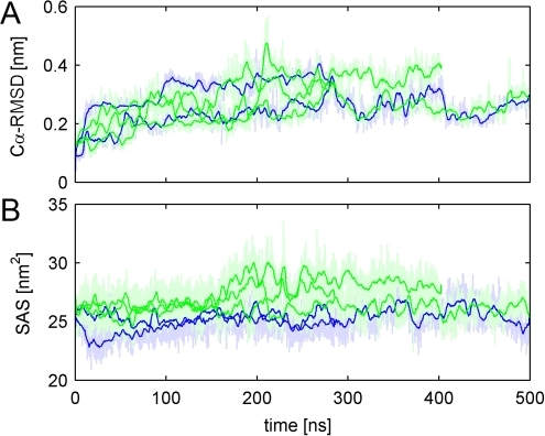 CI2 in native conformation.(A) Cα-RMSD. (B) SAS for the two simulations in water (blue) and the 3 simulations in aqueous urea with regular charges (green). The solid bold lines show traces smoothed by a running average over 500 ps; dim lines show raw data.