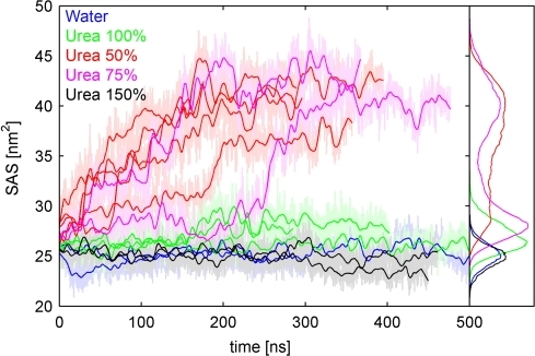Solvent accessible surface area of the protein in all simulations.Blue: water, orange: urea50%, magenta: urea75%, green: urea100%, black: urea150%. The lines show traces smoothed by a running average over 500 ps. The histogram in the right panel shows the frequency of the respective SAS.