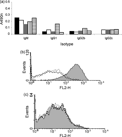 Immunogenicity of rCrry-Ig. Rats were administered rCrry-Ig at days 0, 3, 7 and weekly thereafter, and blood was collected at certain time points. The presence of different antibodies against rCrry-Ig was detected by ELISA in the day 35 serum (a). Each bar represents a different animal. (b) Rabbit anti-Crry antiserum (shaded; positive control; mean fluorescence 399.6), buffer (solid line; mean fluorescence 51.3) or normal rabbit serum (dashed line; mean fluorescence 38.5) was incubated with CHO cells expressing rat Crry prior to incubation with active rat C. Deposition of C3b on the CHO cells was detected by flow cytometry. (c) Serum from an immune animal (shaded; mean fluorescence 41.72 ± 7.09), buffer (solid line; mean fluorescence 30.67) or normal rat serum (dashed line; mean fluorescence 38.5) was incubated with the CHO-Crry cells. The cells were attacked with C and C3b deposition detected as above. No increase in C3b deposition was observed following incubation with the immune sera. This histogram is representative of results from five different animals.