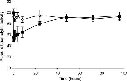 Effect of rCrry-Ig on rat C activity in vivo. Rats were administered rCrry-Ig (■) or sCrry (◊) and blood was collected at specific time intervals. The serum was isolated and used as a source of C to lyse antibody-coated erythrocytes. The lytic ability of the serum was compared to that of a pre-bleed. Each data point represents the mean of five animals ±1S.D.