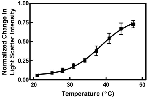 the effect of temperature on membrane Increasing the melting temperature and making the membrane less fluid 2 unsaturated fatty acid chains cholesterol has the opposite affect on membrane fluidity.