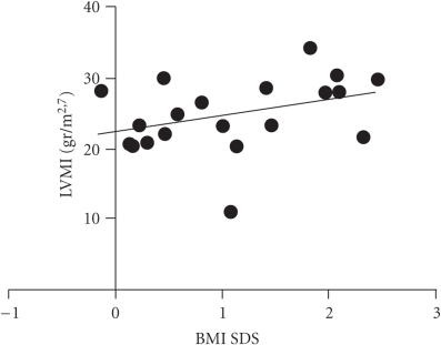 Correlation between BMI SDS and LVMI (P: 0.044).